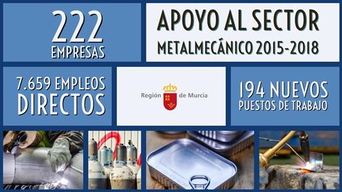 Metalmecánica logró casi 7,5 millones en ayudas a fondo perdido entre 2015-2018